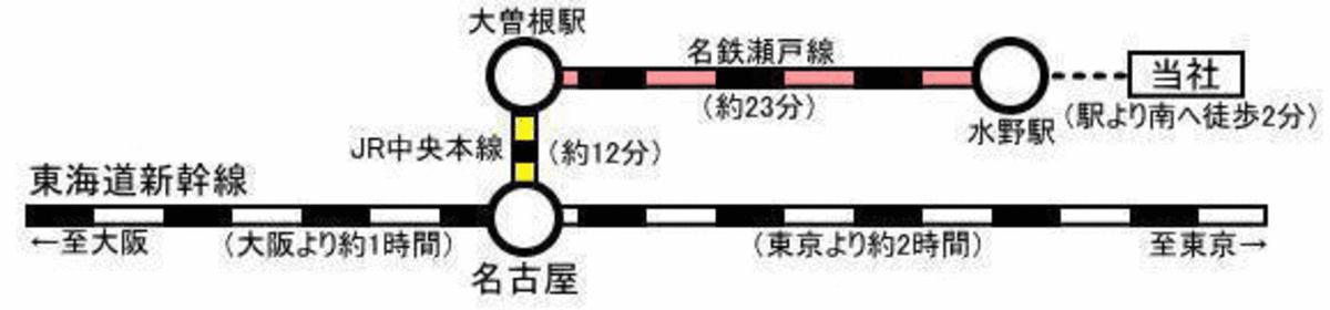 アクセス 鉄道